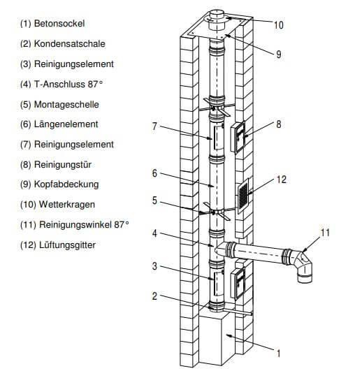 Montageanleitung-Abgasanlage-Unterdruckbetrieb